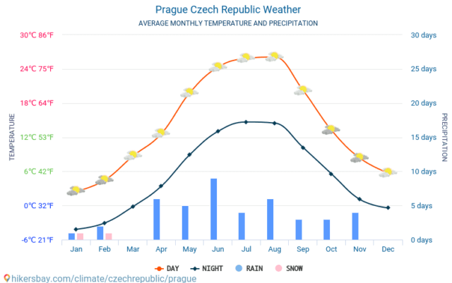The average rain and snow fall in Prague by month.